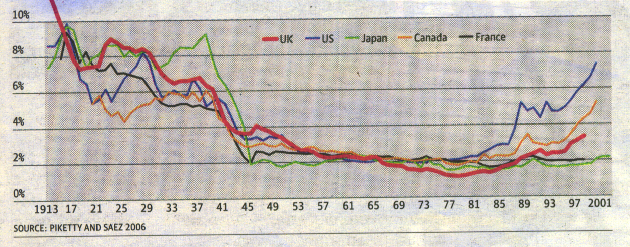 graph showing income in OECD countries